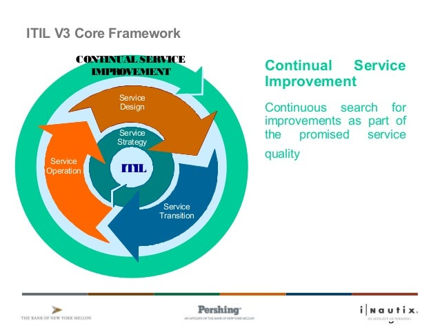 Page 1 Se rvice De sig n Se rvice ITIL Service Strategy Service Operation Service Design CONTINUAL SERVICE IMPROVEMENT Ser...