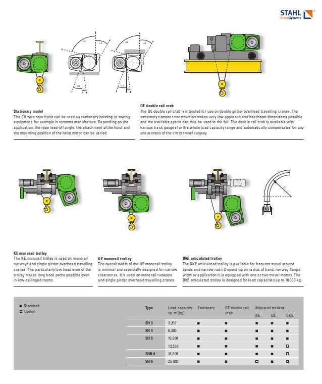 stahl hoist wiring diagram trusted wiring diagram rh dafpods co Stahl Hoist Pendant Wiring-Diagram stahl crane circuit diagram