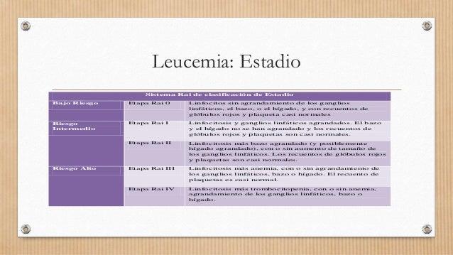 Leucemia: Estadio Sistema Rai de clasificación de Estadio Bajo Riesgo Etapa Rai 0 Linfocitos sin agrandamiento de los gang...