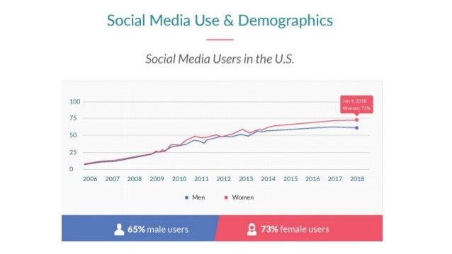 8 fascinating facts of social media usage in 2018 Slide 2