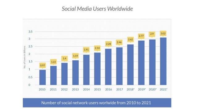 8 fascinating facts of social media usage in 2018 Slide 3