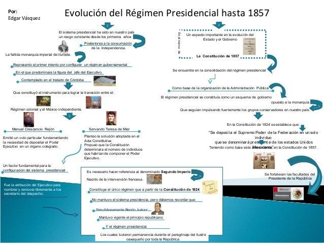 Evolución del Régimen Presidencial hasta 1857Por: Edgar Vásquez Un aspecto importante en la evolución del Estado y el Gobi...
