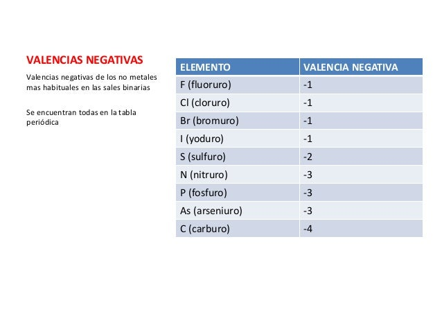 8 formulacion inorganica sales binarias valencias negativas urtaz Choice Image