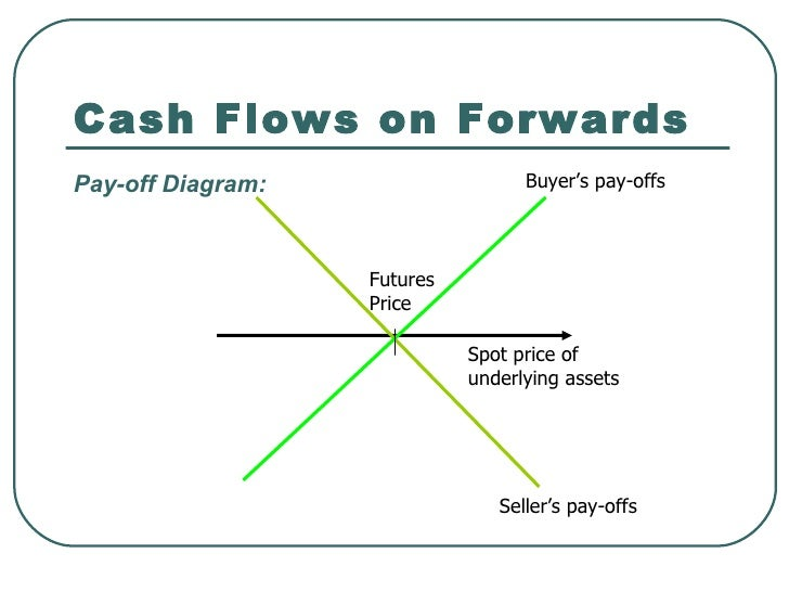 forwards and futures Forward contract introduction | finance & capital markets  this is what both forwards and futures  futures introduction | finance & capital markets.