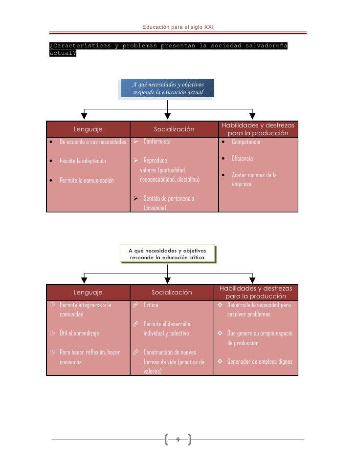 Educación para el siglo XXI   ¿Características y problemas presentan la sociedad salvadoreña actual?                      ...