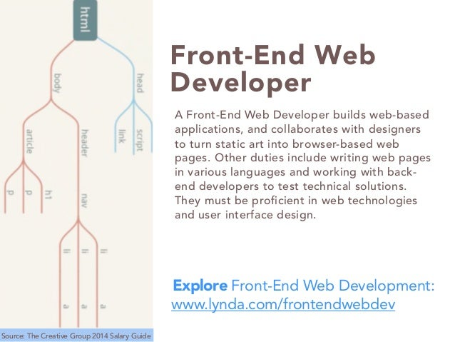 Resume CV Cover Letter. web developer job description template by ...