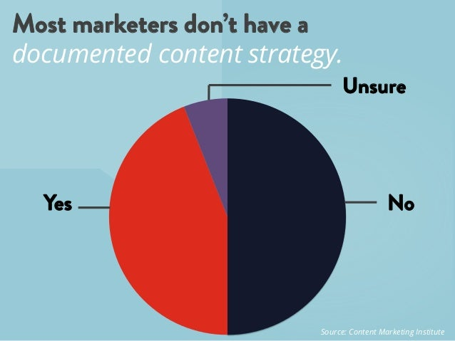 Yes Most marketers don't have a documented content strategy. No Unsure Source: Content Marketing Institute