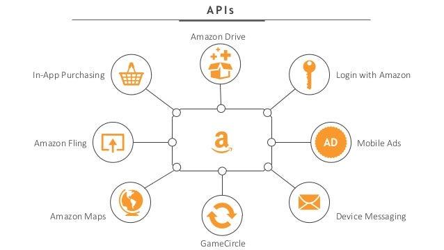 Workshop: Integrating Amazon APIs in Unity