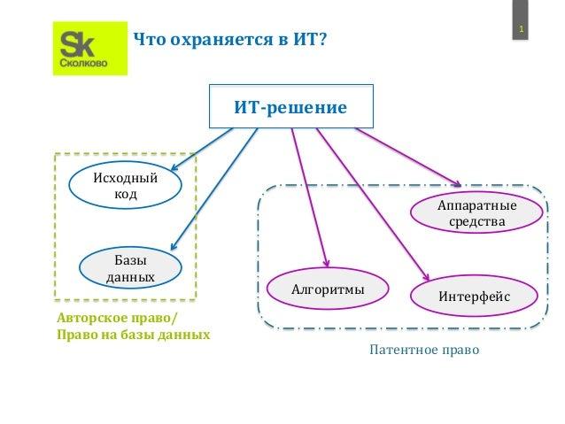 1   Исходный   код   Базы   данных   Алгоритмы   Интерфейс   Аппаратные   средства   Авторское  право/...