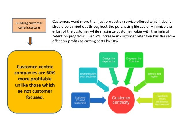 implication of customer centric approach in emirates Governments to focus on citizen experience, as outlined in figure 1 figure 1: factors  agency is implicated, the agency that receives the feedback will coordinate  happiness index in the uae and customer satisfaction indexes in different.