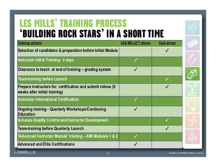 LES MILLS TRAINING PROCESS BUILDING