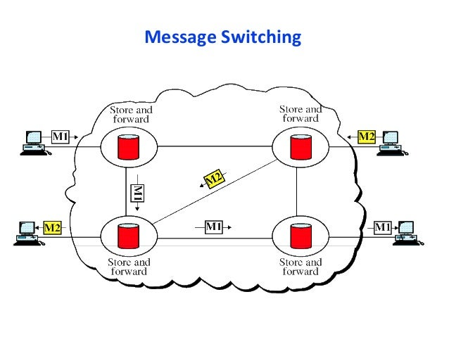 topic  virtual circuit  u0026 message switching