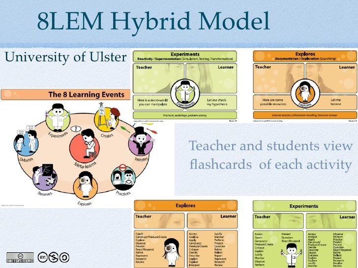 8LEM Hybrid Model University of Ulster                            Teacher and students view                        flashcar...