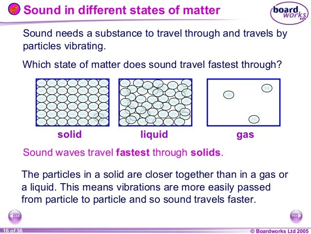 What State Of Matter Do Sound Waves Travel Fastest Through