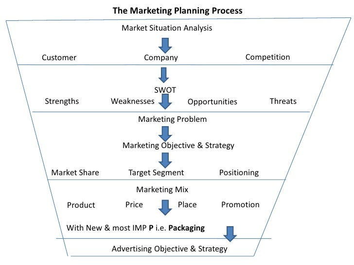 The Marketing Planning Process                   Market Situation AnalysisCustomer                    Company             ...