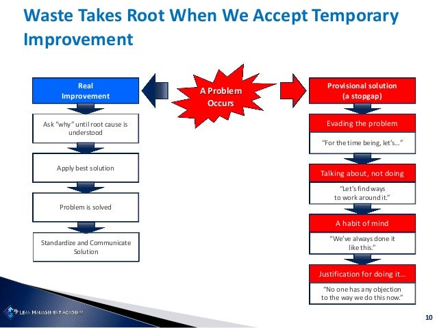 """10 Waste Takes Root When We Accept Temporary Improvement A Problem Occurs Evading the problem """"For the time being, let's…""""..."""