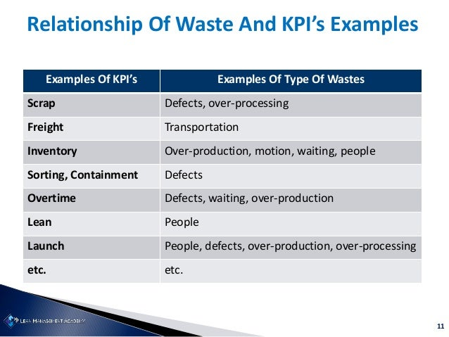 11 Relationship Of Waste And KPI's Examples Examples Of KPI's Examples Of Type Of Wastes Scrap Defects, over-processing Fr...