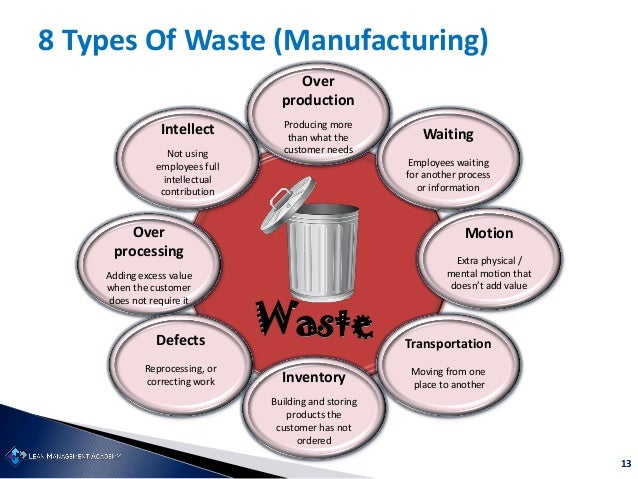 13 8 Types Of Waste (Manufacturing) Motion Extra physical / mental motion that doesn't add value Waste Waiting Employees w...