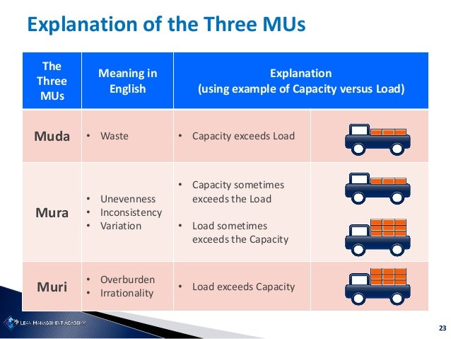 23 The Three MUs Meaning in English Explanation (using example of Capacity versus Load) Muda • Waste • Capacity exceeds Lo...