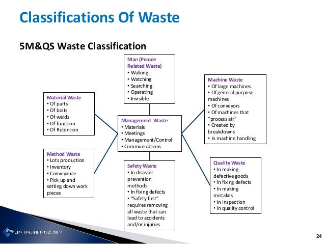 24 Classifications Of Waste 5M&QS Waste Classification Material Waste • Of parts • Of bolts • Of welds • Of function • Of ...