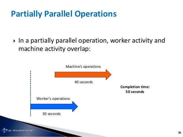 36 Partially Parallel Operations  In a partially parallel operation, worker activity and machine activity overlap: Worker...