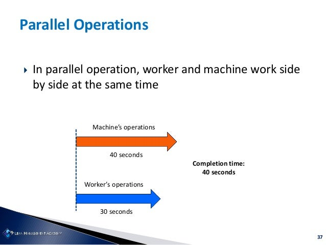 37 Parallel Operations  In parallel operation, worker and machine work side by side at the same time Worker's operations ...