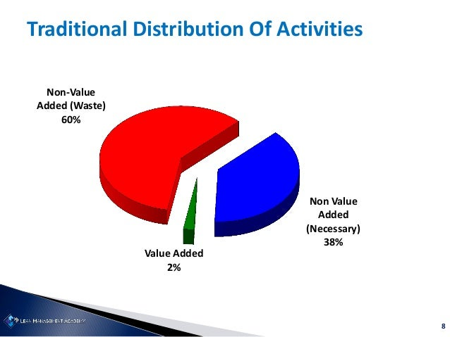 8 Traditional Distribution Of Activities Non Value Added (Necessary) 38% Value Added 2% Non-Value Added (Waste) 60%