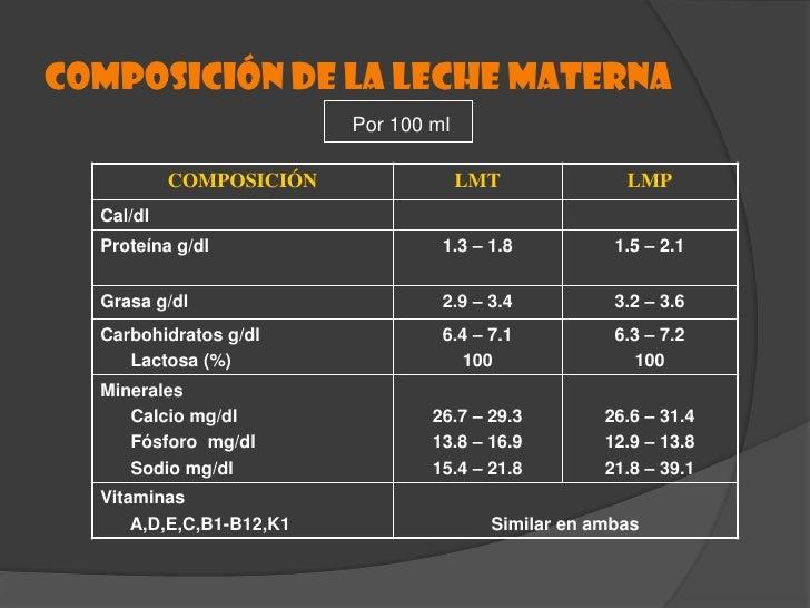 ETAPAS DE LA SECRECIÓN DE LA LECHE.<br />CALOSTRO<br />Leche transicional.<br />Leche MADURA.<br />
