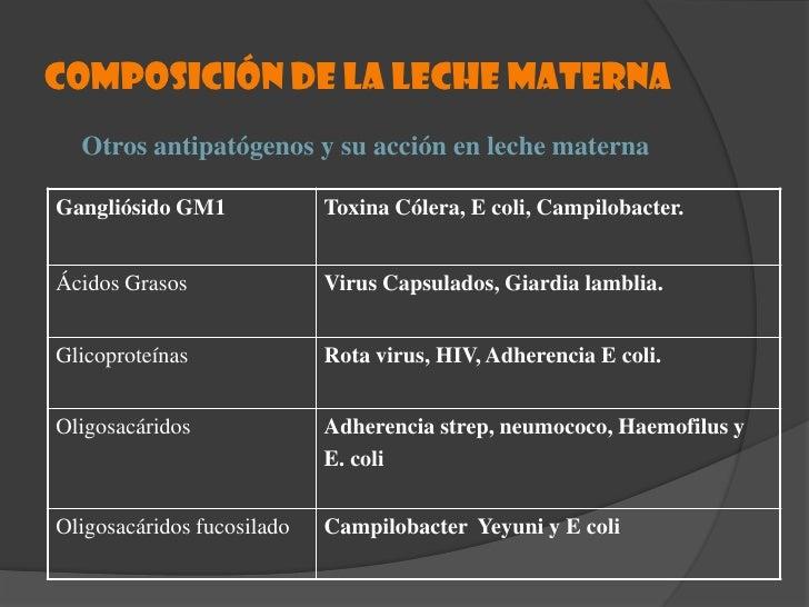 LECHE TRANSICIÓN ..!!!<br />VOLUMEN PROMEDIO DE 300-600 ML/DÍA<br />AUMENTO DE VOLUMEN, LACTOSA Y GRASA<br />PRODUCE: 2DA-...