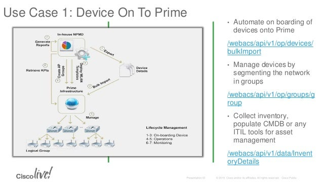 Devnet 1178 key use cases on prime infrastructure rest api use ccuart Gallery
