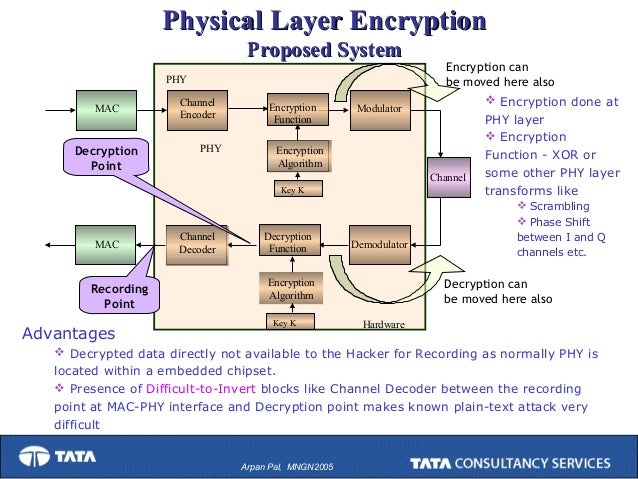 commutative encryption and decryption An encryption/decryption device is thereby public key encryption systems employing finite commutative groups, and public key encryption systems employing.