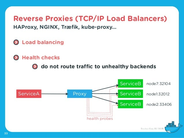 Dockercon eu 2015 dns service discovery for docker swarm for Consul dns load balancing