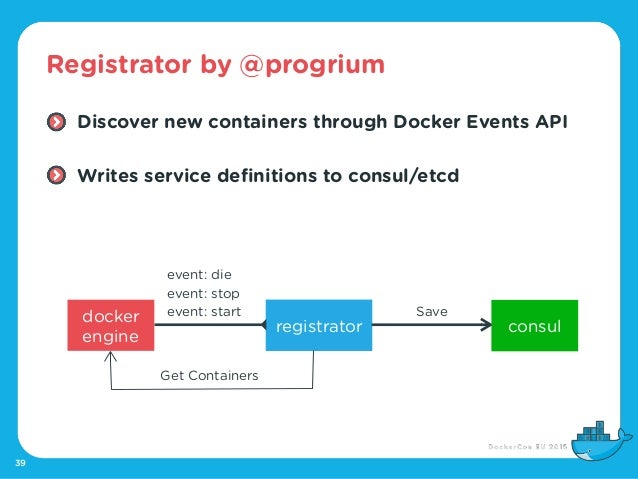 Dockercon eu 2015 dns service discovery for docker swarm for Consul dns docker