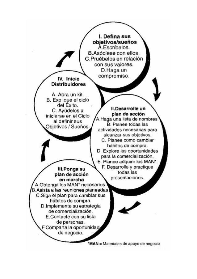 8 pasos del patron del exito