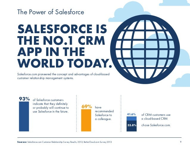 The Power of Salesforce  SALESFORCE IS  THE NO.1 CRM  APP IN THE  WORLD TODAY.  Salesforce.com pioneered the concept and a...