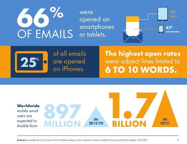 were  19%  opened on  TABLETS  smartphones  or tablets. SMARTPHONES  8  66%  OF EMAILS  Worldwide  mobile email  users are...