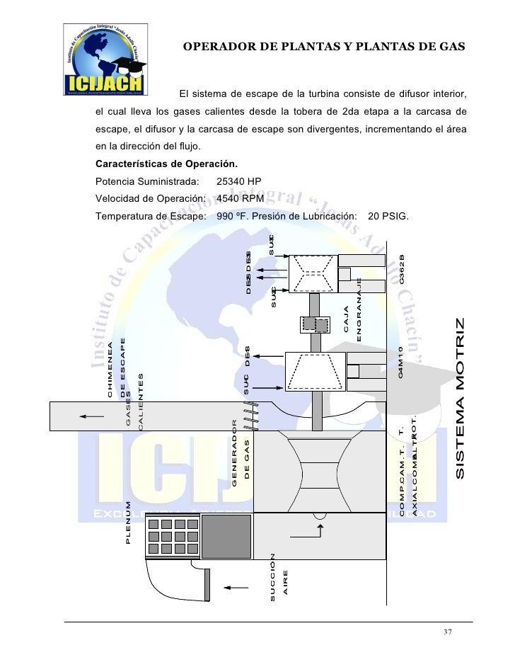 Único Reanudar Operador De Planta De Turbina De Gas Composición ...