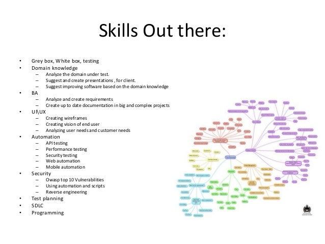 тестування general skills test