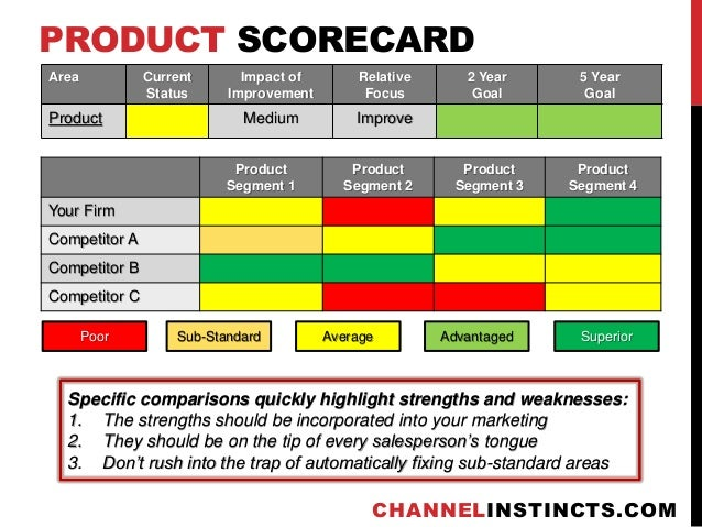 Image result for product scorecard
