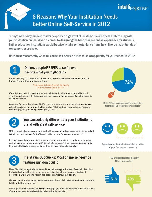 8 Reasons Why Your Institution Needs                          Better Online Self-Service in 2012Today's web-savvy modern s...