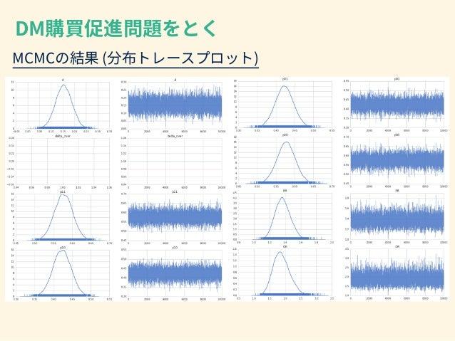 transformed  parameters{           vector<lower=0>[3]  sig2;           matrix[3,3]  Sigma;   ...