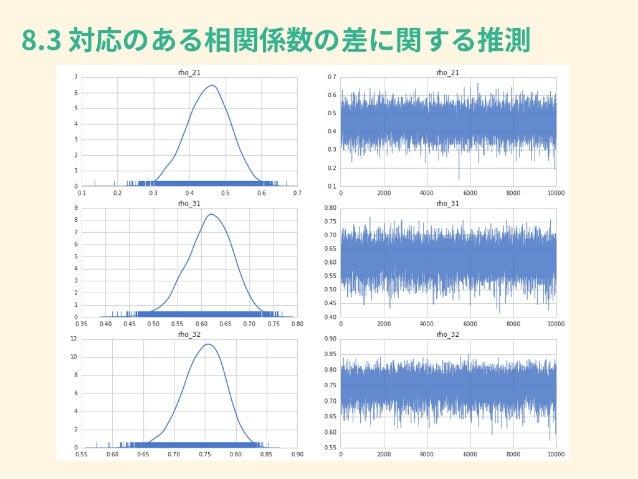 xij = µr + ↵ri + rj + erij ↵ri = µri µk erij ⇠ N(0, 2 er) ↵r ⇠ N(0, 2 ↵r) r ⇠ N(0, 2 r) 2 x = 2 ↵r + 2 r + 2 er xij ⇠ N(µr...