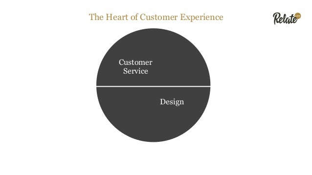Customer Service Design Today these things are largely disconnected Customer Service Design The Heart of Customer Experien...