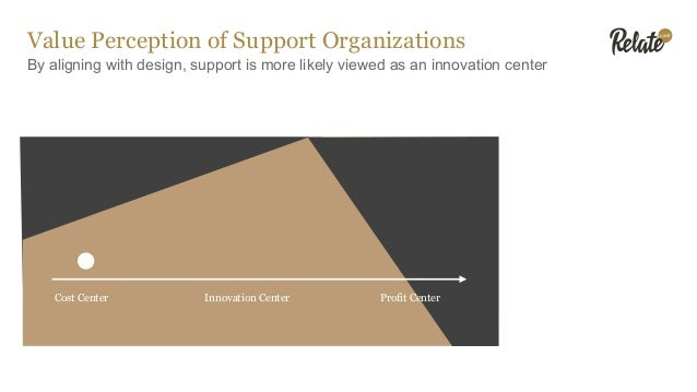 Value Perception of Support Organizations By aligning with design, support is more likely viewed as an innovation center C...
