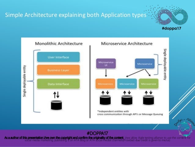 Addressing the challenges of delivering Microservice applications in the enterprise Slide 3