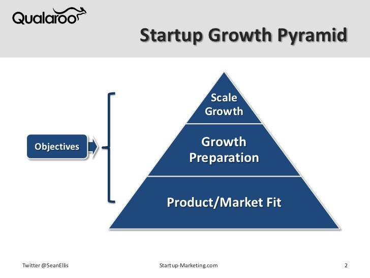 Better Insights for Faster Growth by Sean Ellis Slide 2