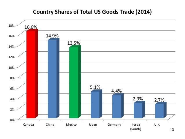 korea canada trade relationship