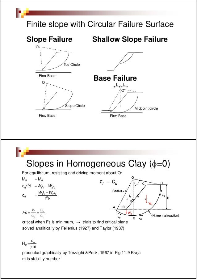 Finite slope with Circular Failure Surface     Slope Failure                          Shallow Slope Failure             O ...