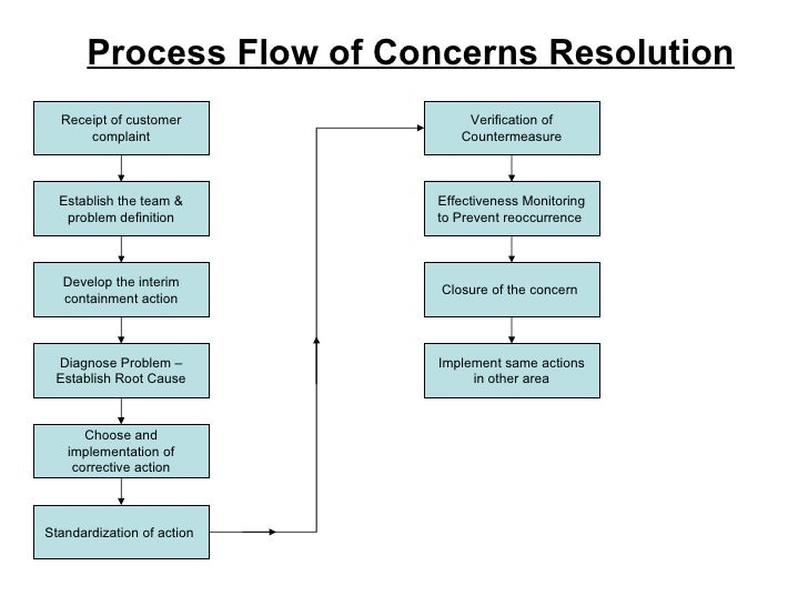 Liberty Mutual Insurance >> 8 steps of concerns resolution