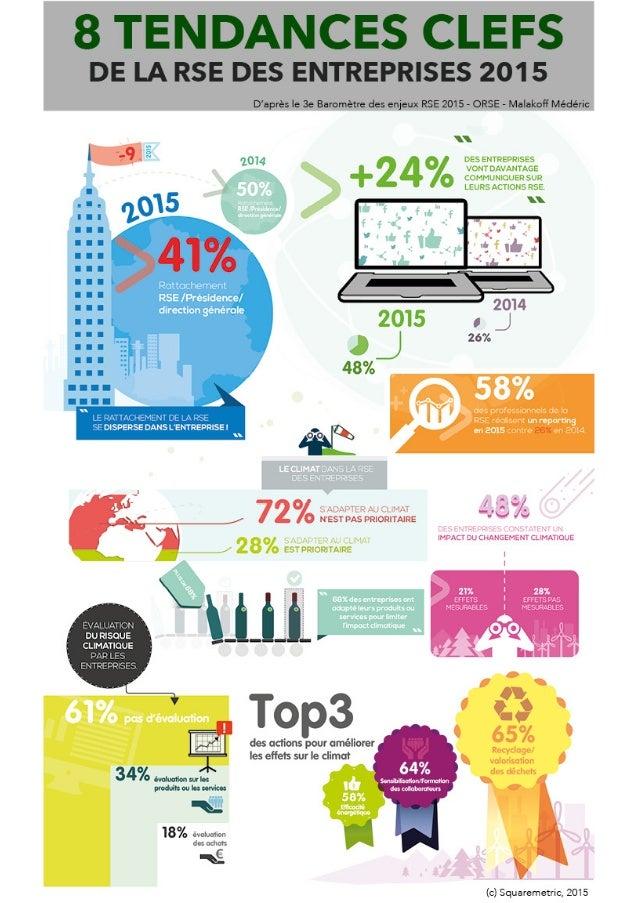 Infographie - 8 tendances de la rse des entreprises 2015 - squaremetric